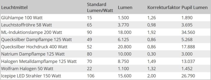 Pupil Lumen Korrekturfaktor Beispiele