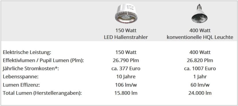Vergleich der Daten eines LED Hallenstrahlers mit einer HQL Metalldampfleuchte